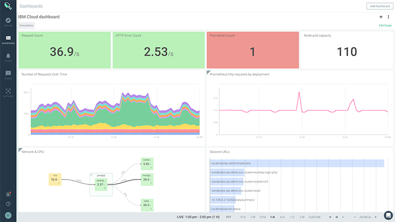 An image of the devops dashboard