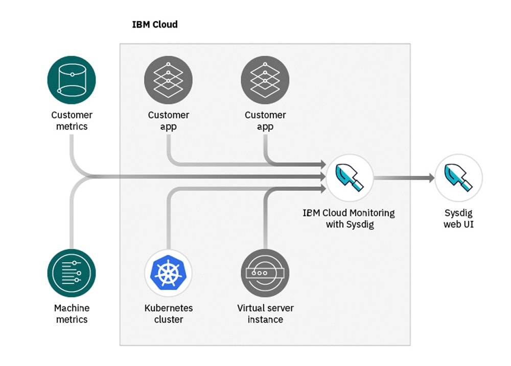 how to configure a cluster to forward metrics to the IBM Cloud Monitoring with Sysdig service