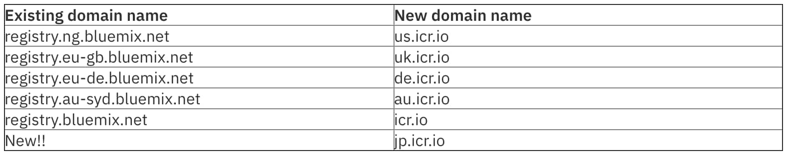The new domain names are shown by location in the following table