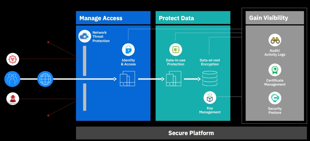The State of IBM Cloud Security: Think 2019 | IBM