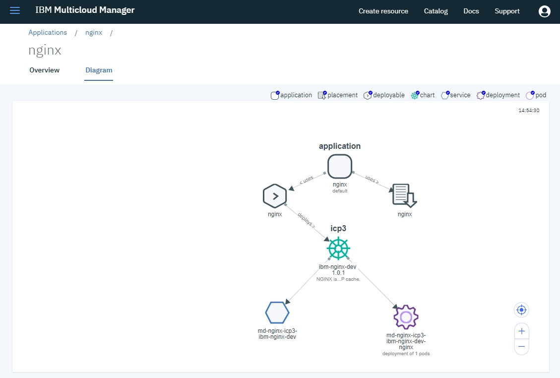 IBM Multicloud Manager console's Applications page
