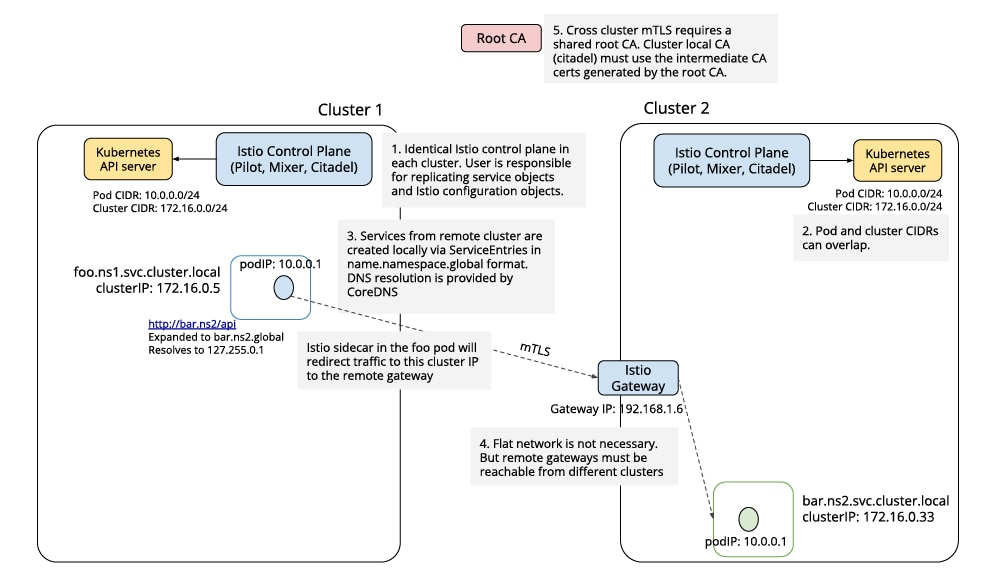 The following diagram shows the call sequence using the multicluster support in 1.0