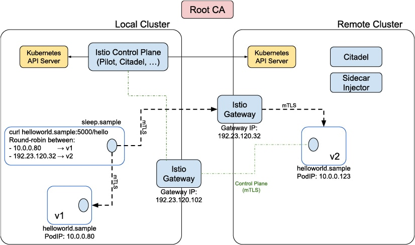 Istio Multicluster Support | IBM