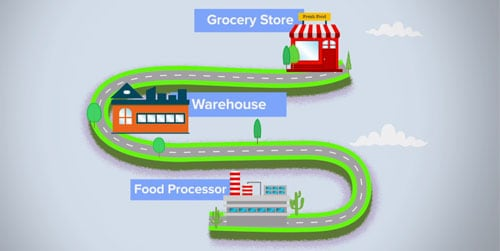 Food processor to Warehouse to Grocery store