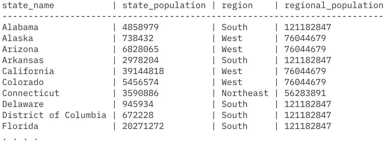 Now we can see the population sum by region but still get the state level data: