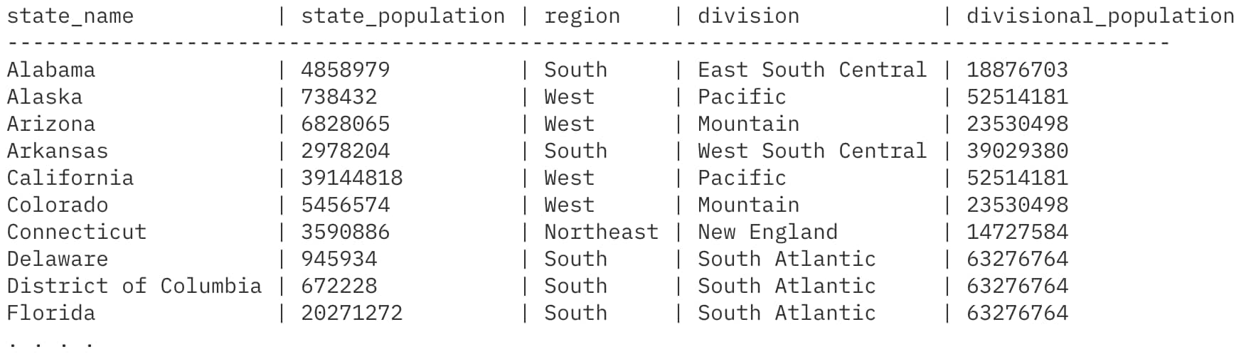 Now we're looking at state-level data, broken out by region and division, with a population summary at the division level: