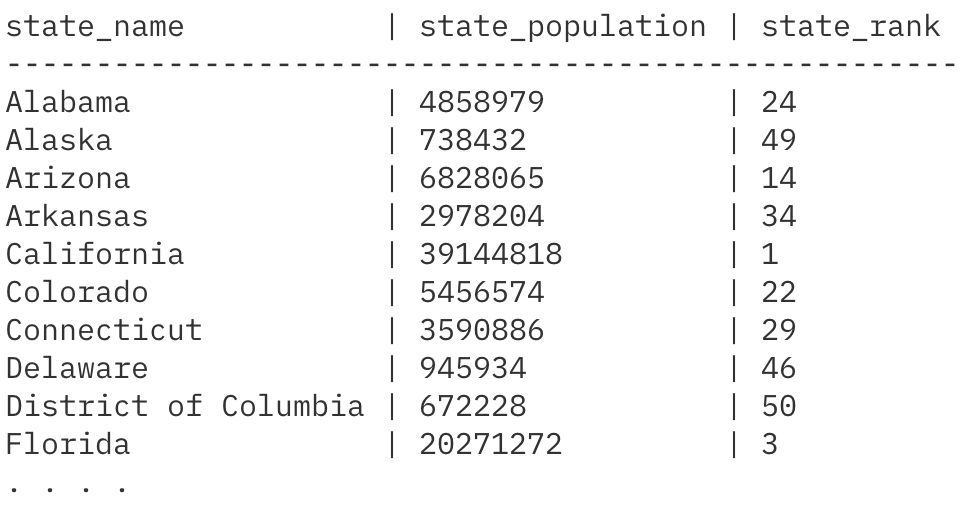 California coming in at number one based on its population: