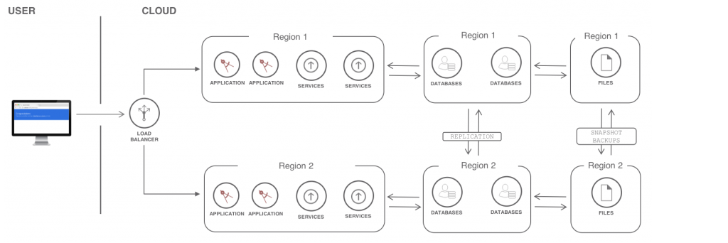 Resilient multi-region architecture