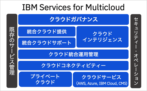 IBM Services for Multicloud