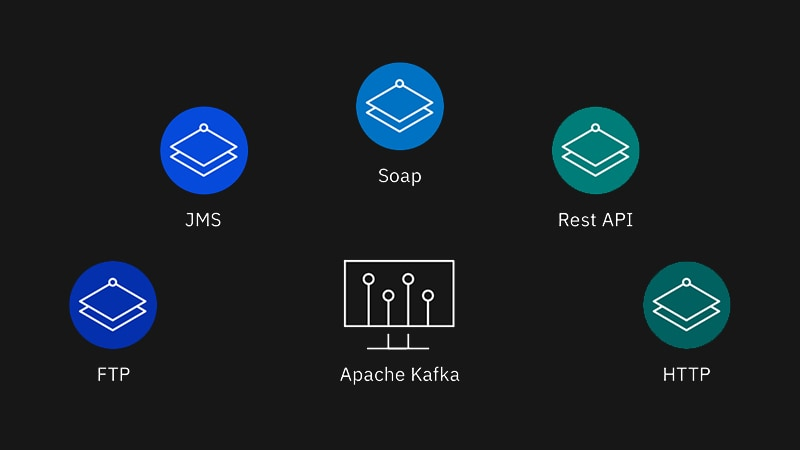 Technology connectors include FTP, JMS, Soap, Rest API, HTTP, Apache Kafka