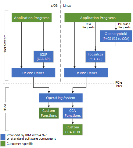PCIeCC2 Software | IBM