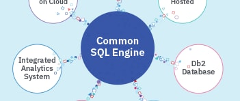 Diagram showing how a common SQL engine is central to related topics like integrated analytics system and Db2 Database.