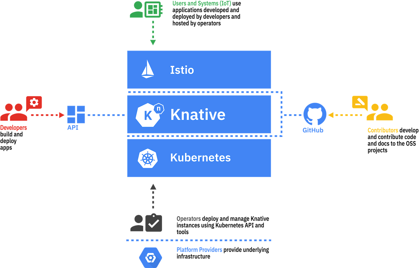 Diagram showing different Knative audiences.