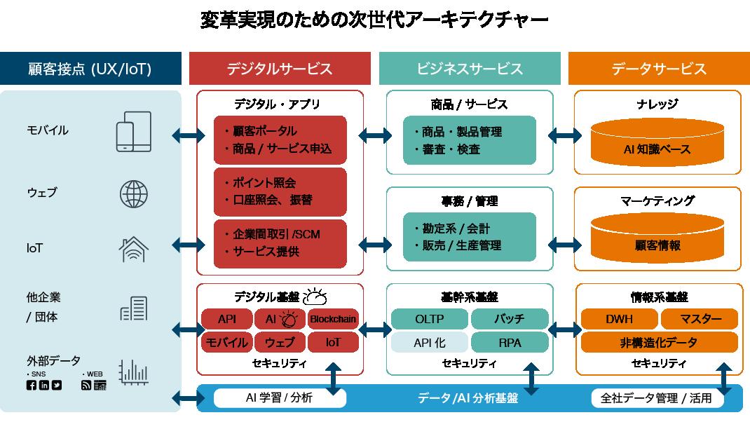 日本 ibm デジタル サービス