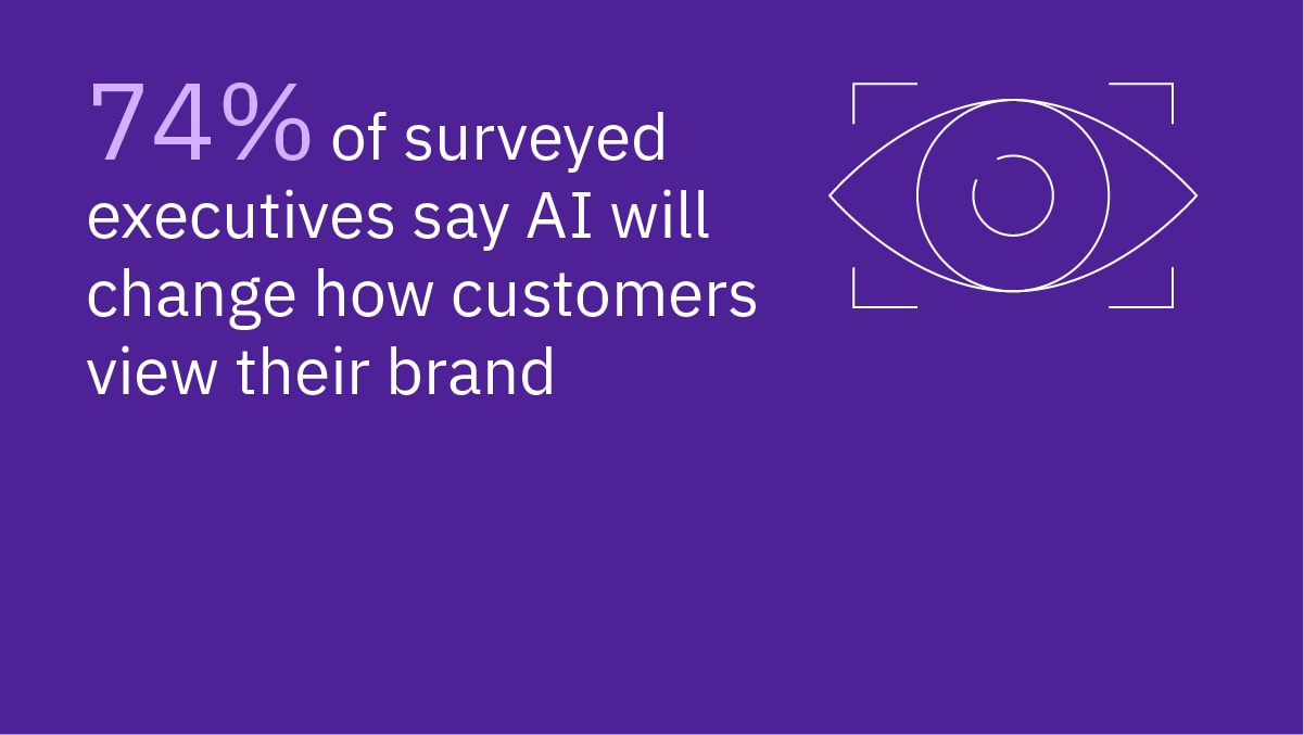 74% of surveyed executives say AI will change how customers view their brand