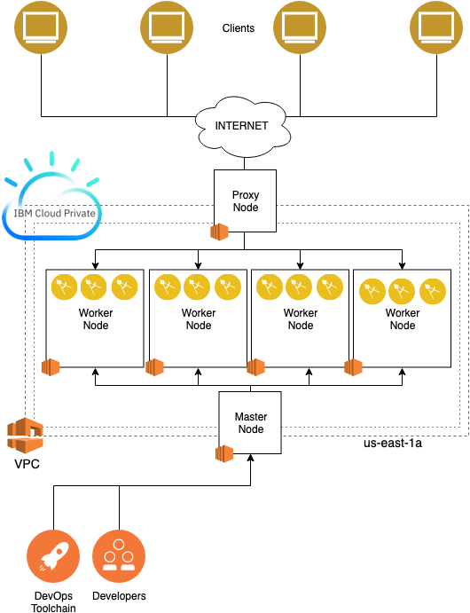The IBM Multicloud Approach by Example | IBM