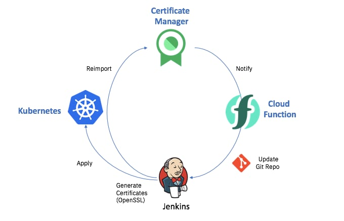 How we manage our internal certificates
