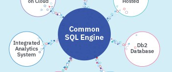 Image representing IBM Common SQL Engine as a management tool for unifying data across on premises and cloud
