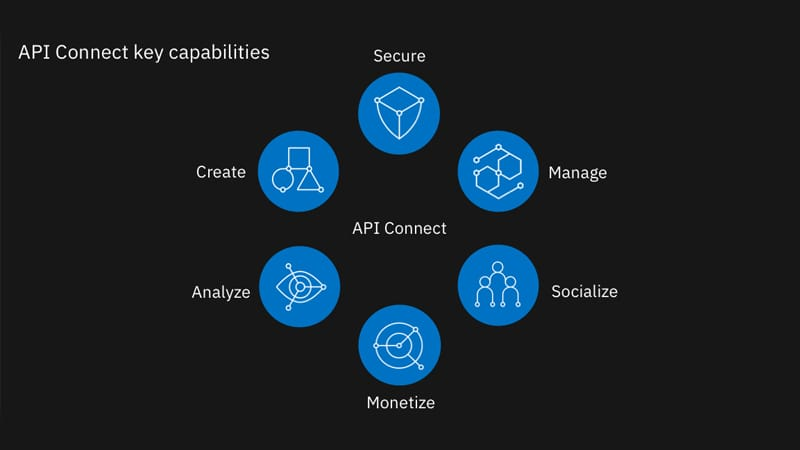 Six API capabilities of IBM API Connect—secure APIs, manage APIs, socialize APIs, monetize APIs, analyze APIs, create APIs