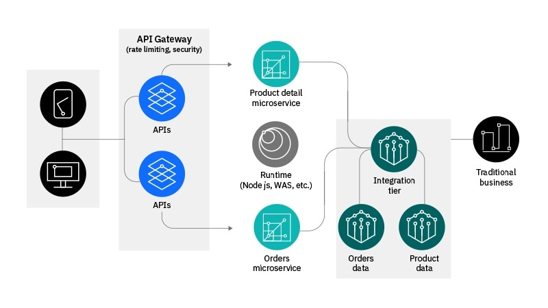 How an API security gateway works as a secure gate between traditional systems of record and end users