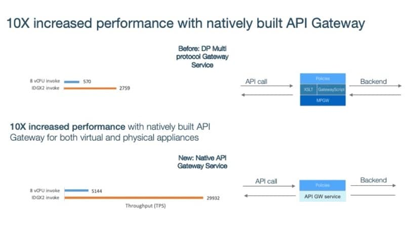 Get ten times increased performance with a natively built API security gateway