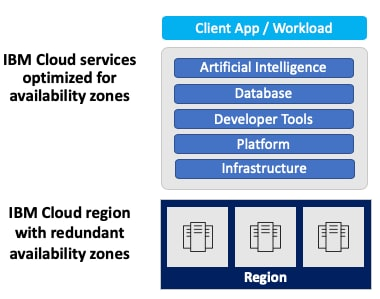 Figure 1: IBM Cloud region with consistent full-service stack across three availability zones.