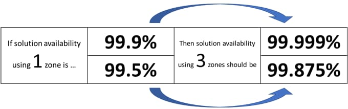 Figure 1: Expected availability improvements moving from 1-zone to 3-zone deployment.