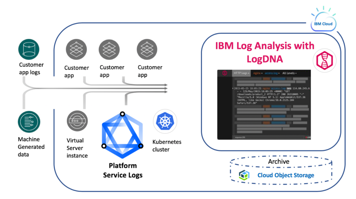 Improve Your Application Insights Using Log Analysis with LogDNA-1