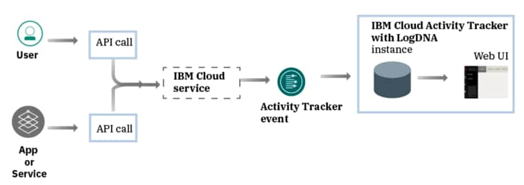 Track Your Cloud Activities Using IBM Cloud Activity Tracker with LogDNA-1