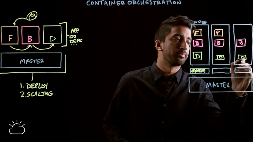 Video–Container Orchestration Explained-11