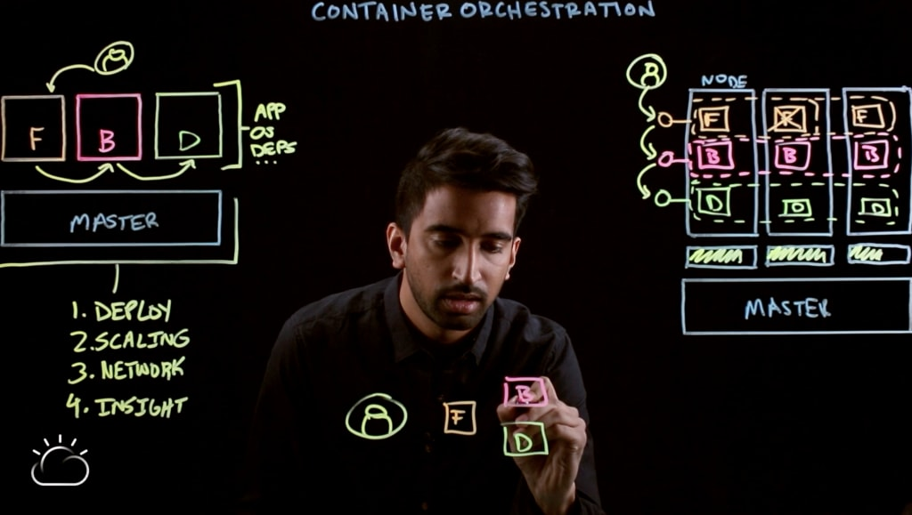 Video–Container Orchestration Explained-17