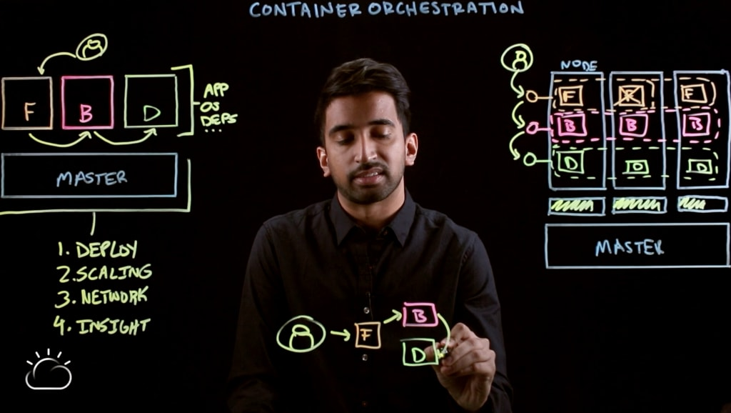 Video–Container Orchestration Explained-18