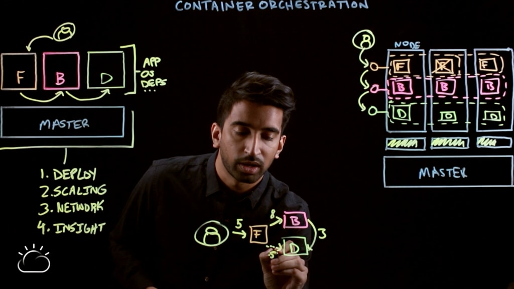 Video–Container Orchestration Explained-19