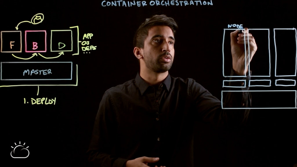 Video–Container Orchestration Explained-8