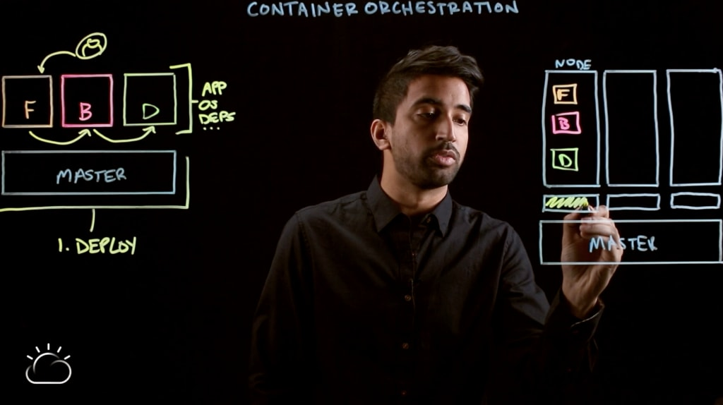 Video–Container Orchestration Explained-9
