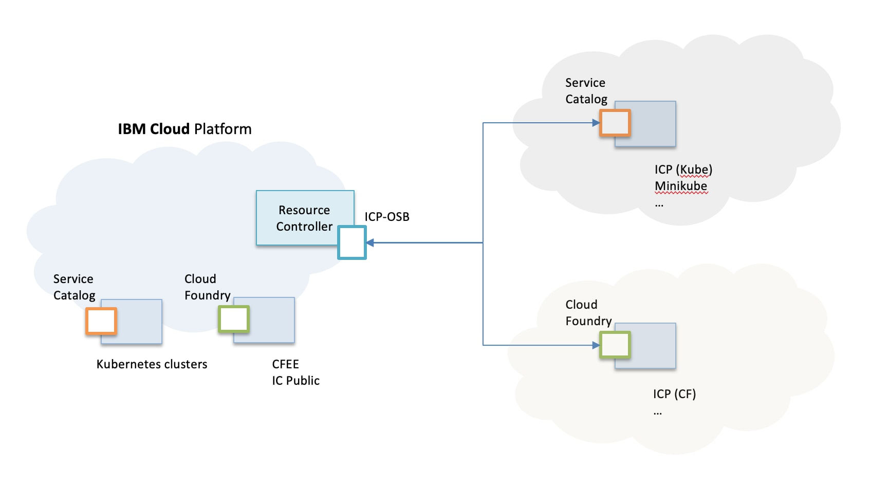 IBM Cloud Platform OSB architecture