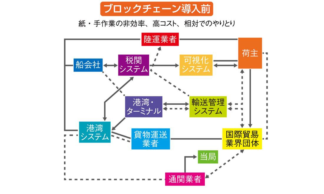 ブロックチェーン導入前の図