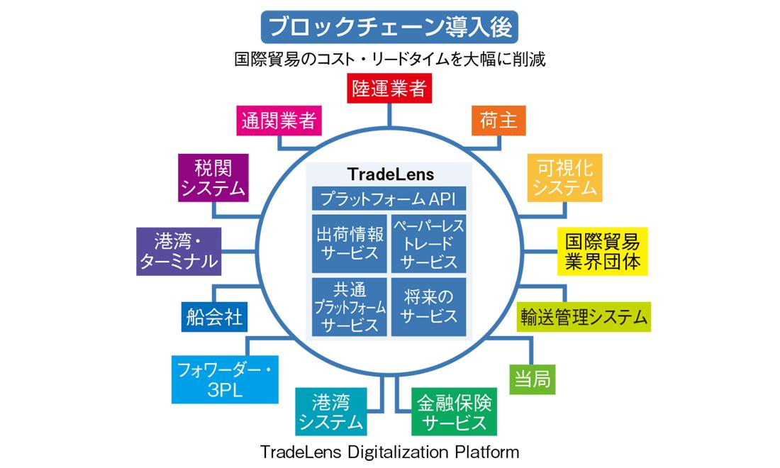ブロックチェーン導入後の図