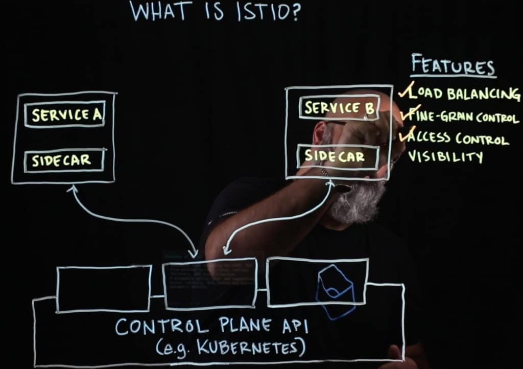VIDEO – What is Istio? | IBM
