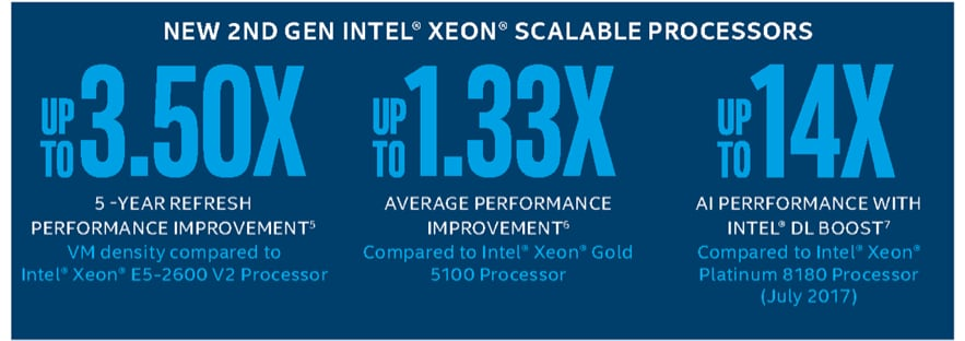 2nd-Gen Intel® Xeon® Scalable Servers