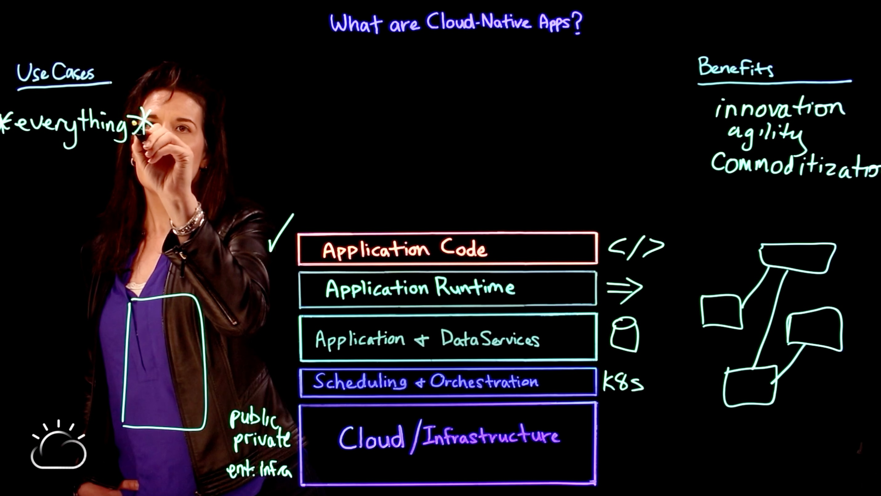 Use cases for cloud-native apps