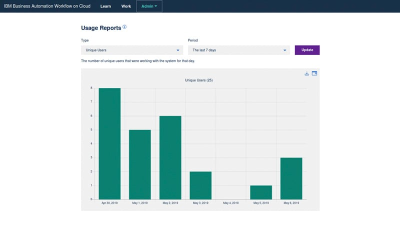 Screenshot of Business Automation Workflow usage reports