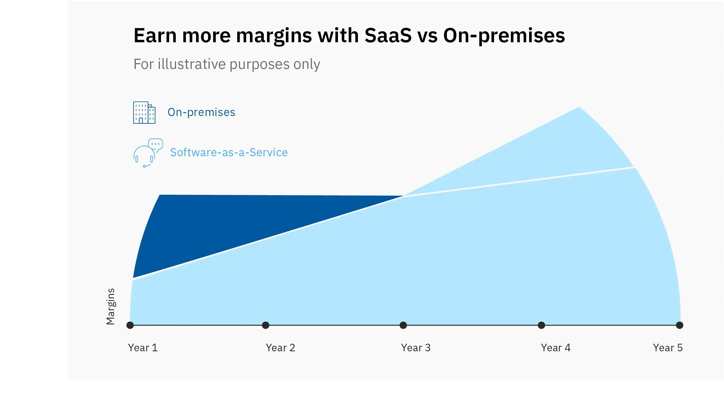 On average, partners can earn more with SaaS over time.