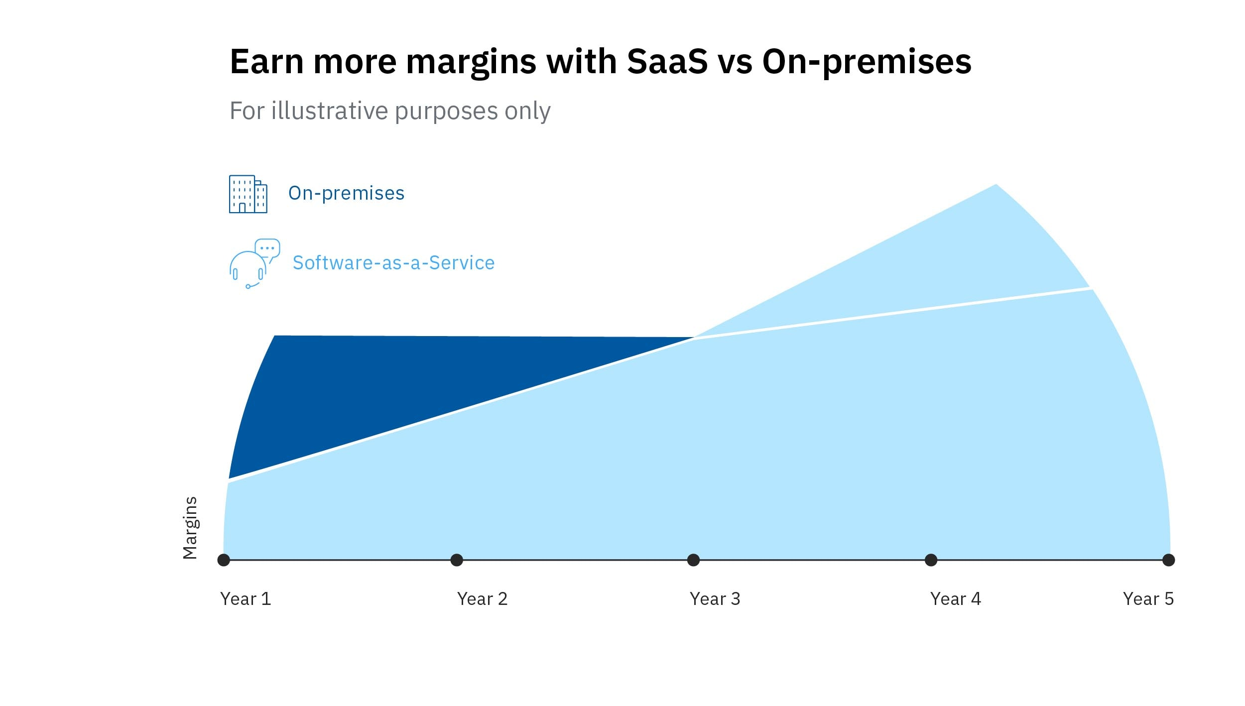 Comparison of on-premises vs SaaS margins.