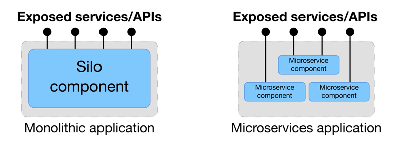 Microservices vs. monolith