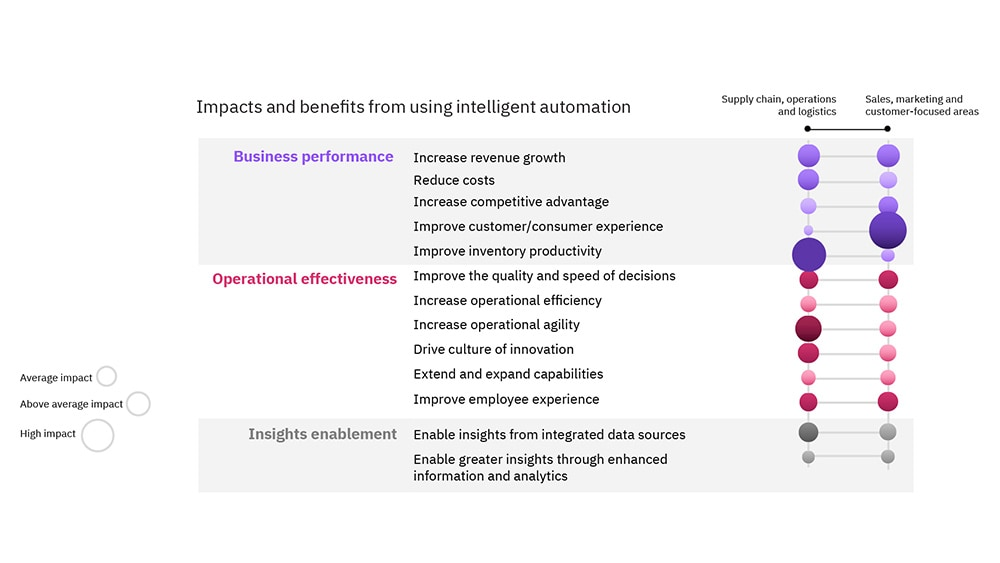 Early adopters benefits from intelligent automation