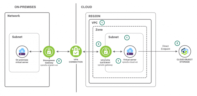 Secure on-prem-to-IBM-Cloud communication with VPN
