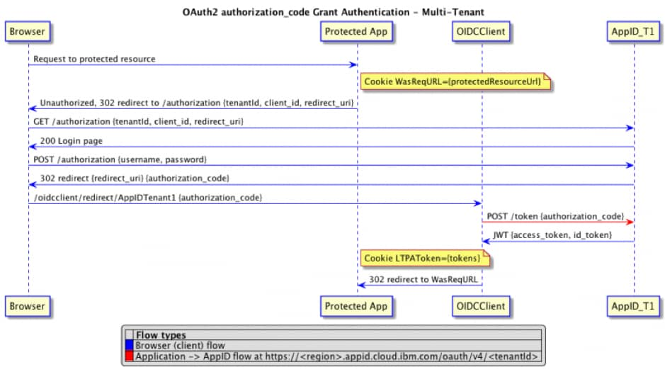 Sample OAuth2 authentication flow