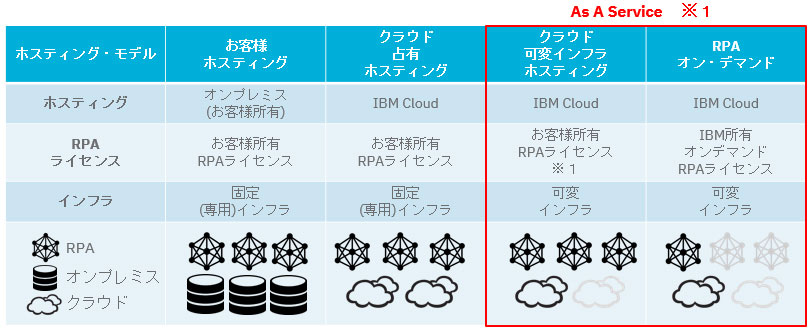 RPA on Demand & RPA Cloud Hosting