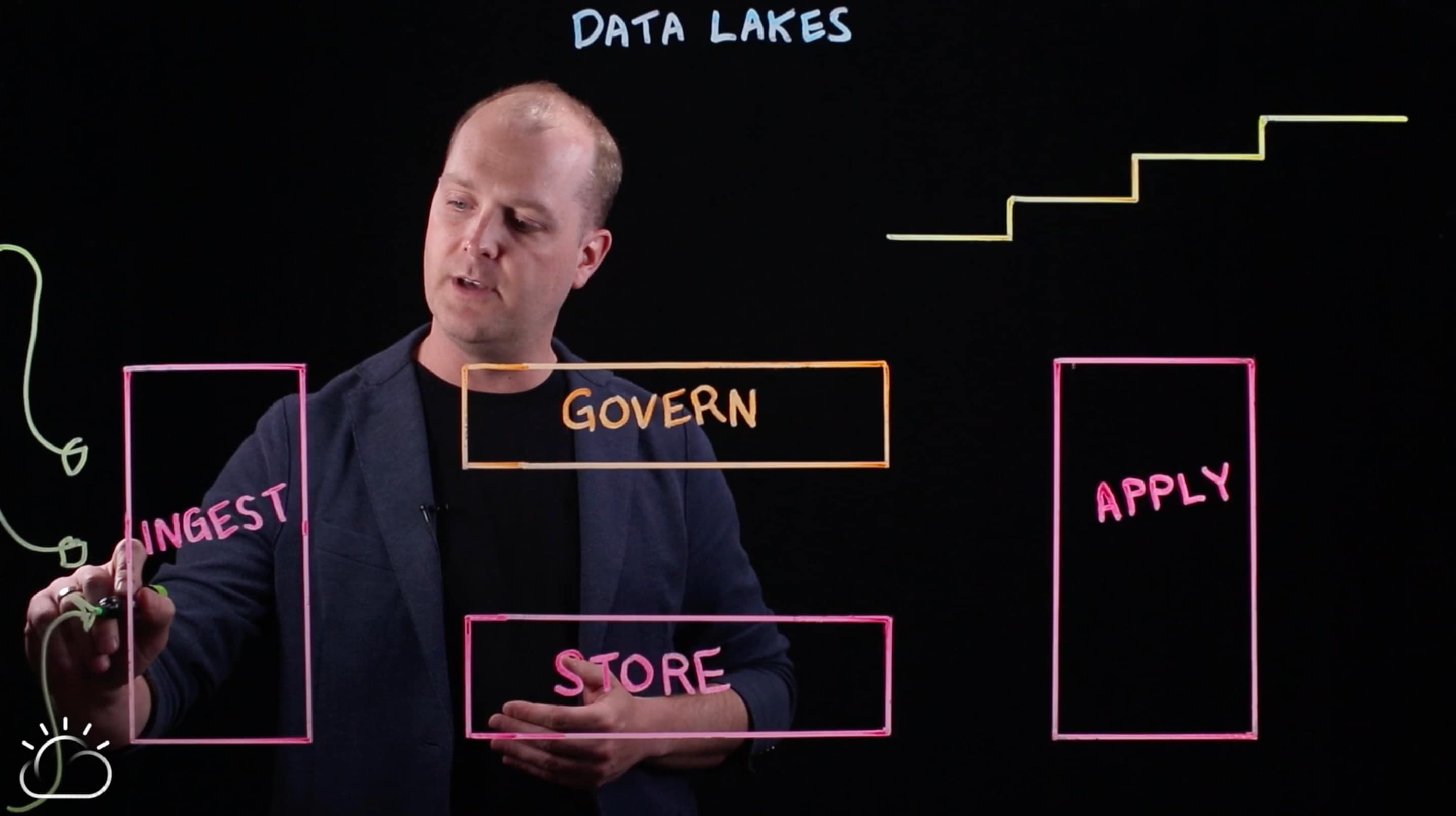 Data lakes and the influx of data sources
